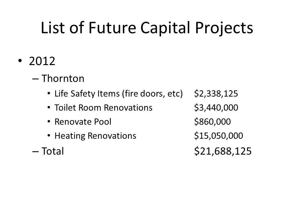 List of Future Capital Projects 2012 – Thornton Life Safety Items (fire doors, etc)$2,338,125 Toilet Room Renovations$3,440,000 Renovate Pool$860,000 Heating Renovations$15,050,000 – Total$21,688,125