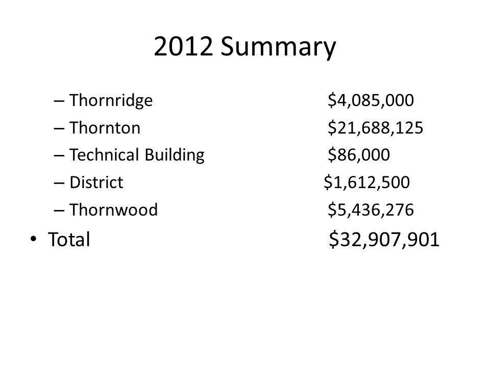 2012 Summary – Thornridge $4,085,000 – Thornton $21,688,125 – Technical Building $86,000 – District$1,612,500 – Thornwood $5,436,276 Total $32,907,901