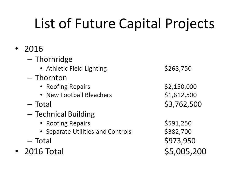 List of Future Capital Projects 2016 – Thornridge Athletic Field Lighting$268,750 – Thornton Roofing Repairs$2,150,000 New Football Bleachers$1,612,500 – Total$3,762,500 – Technical Building Roofing Repairs$591,250 Separate Utilities and Controls$382,700 – Total$973,950 2016 Total$5,005,200