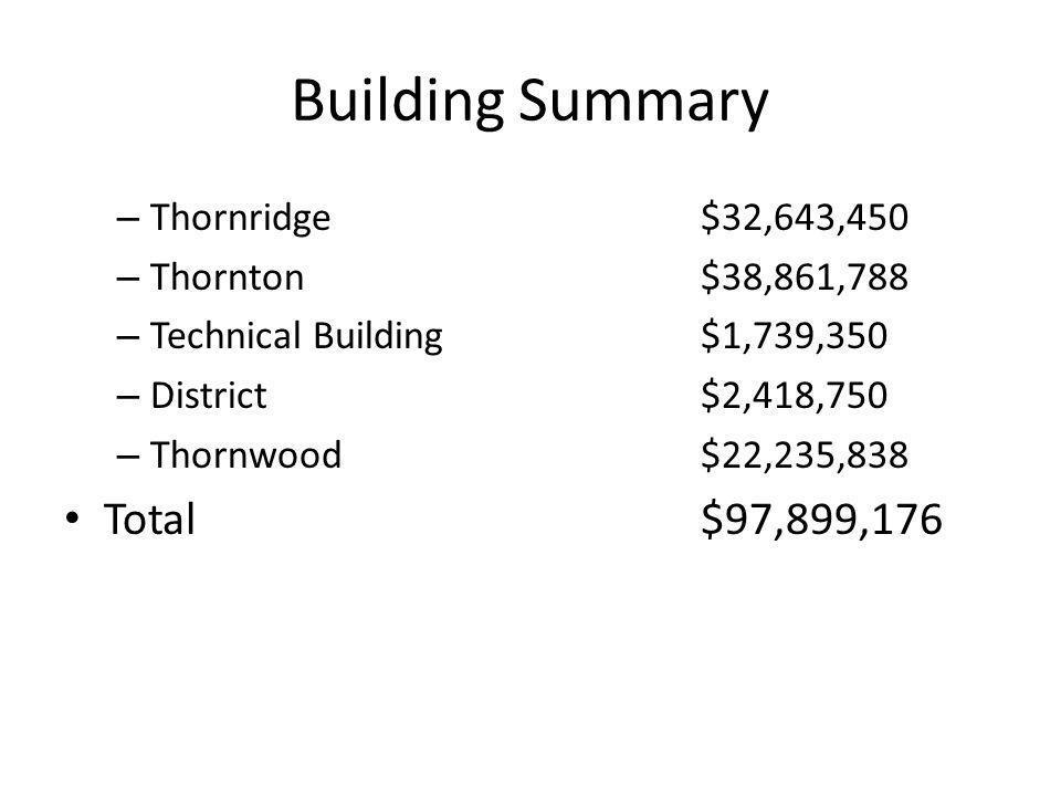 Building Summary – Thornridge$32,643,450 – Thornton$38,861,788 – Technical Building$1,739,350 – District$2,418,750 – Thornwood$22,235,838 Total$97,899