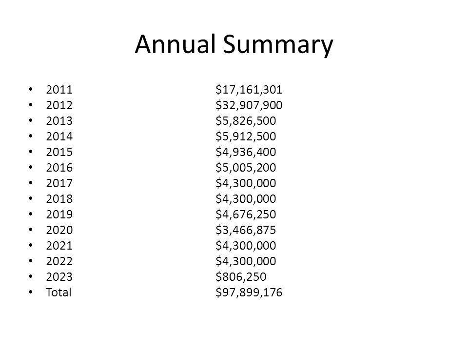 Annual Summary 2011$17,161,301 2012$32,907,900 2013$5,826,500 2014$5,912,500 2015$4,936,400 2016$5,005,200 2017$4,300,000 2018$4,300,000 2019$4,676,250 2020$3,466,875 2021$4,300,000 2022$4,300,000 2023$806,250 Total$97,899,176