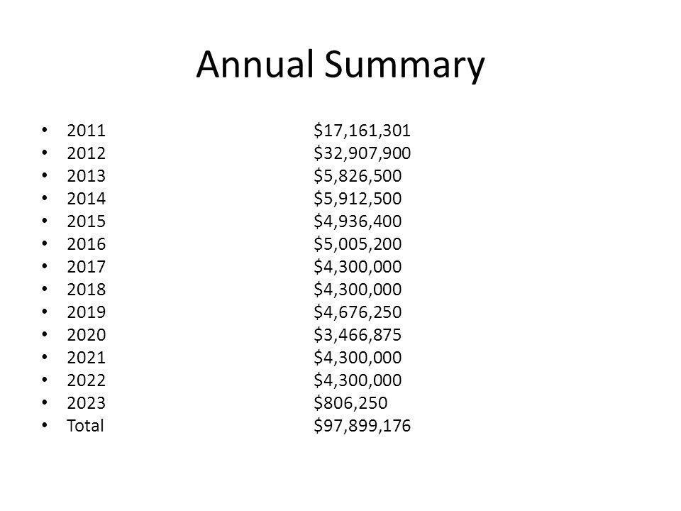 Annual Summary 2011$17,161,301 2012$32,907,900 2013$5,826,500 2014$5,912,500 2015$4,936,400 2016$5,005,200 2017$4,300,000 2018$4,300,000 2019$4,676,25
