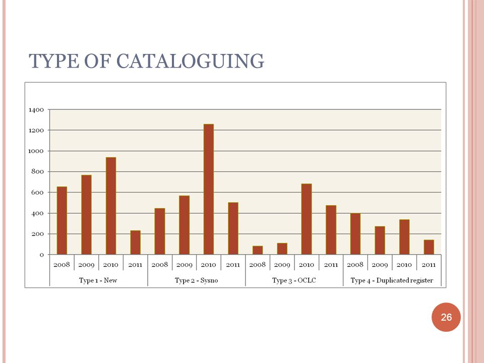 26 TYPE OF CATALOGUING 26