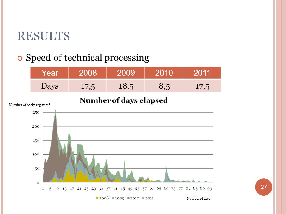 27 RESULTS Speed of technical processing Year2008200920102011 Days17,518,58,517,5 Number of days Number of books registered 27