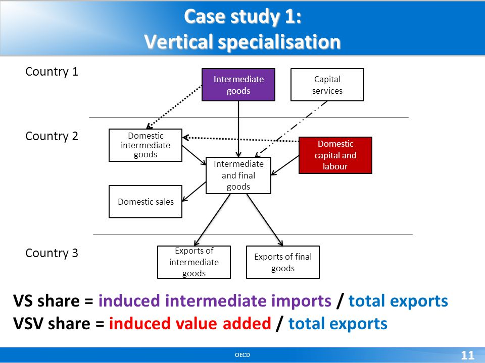 OECD 11 Case study 1: Vertical specialisation VS share = induced intermediate imports / total exports VSV share = induced value added / total exports
