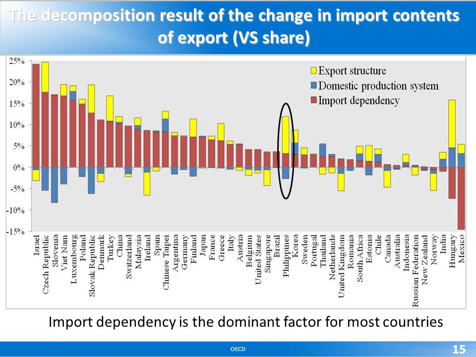 OECD 15 The decomposition result of the change in import contents of export (VS share) Import dependency is the dominant factor for most countries