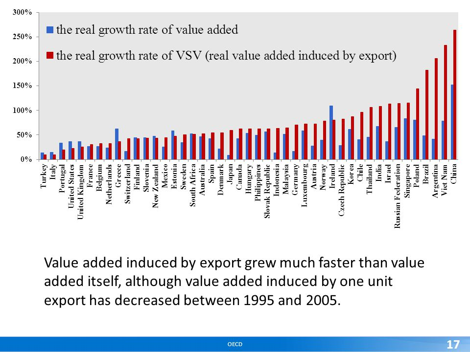 OECD 17 Value added induced by export grew much faster than value added itself, although value added induced by one unit export has decreased between