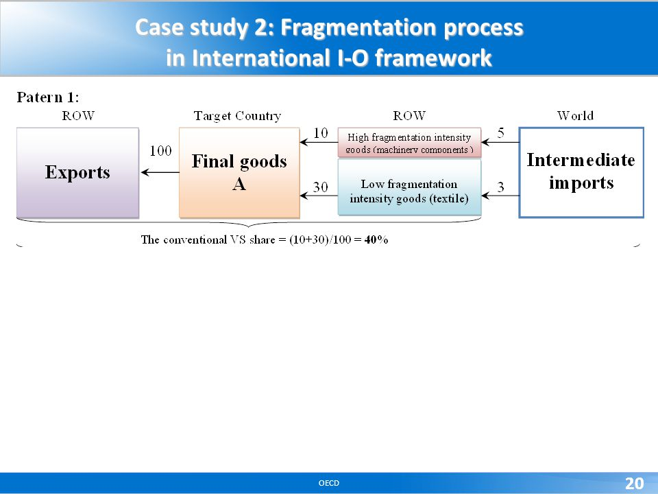 OECD 20 Case study 2: Fragmentation process in International I-O framework