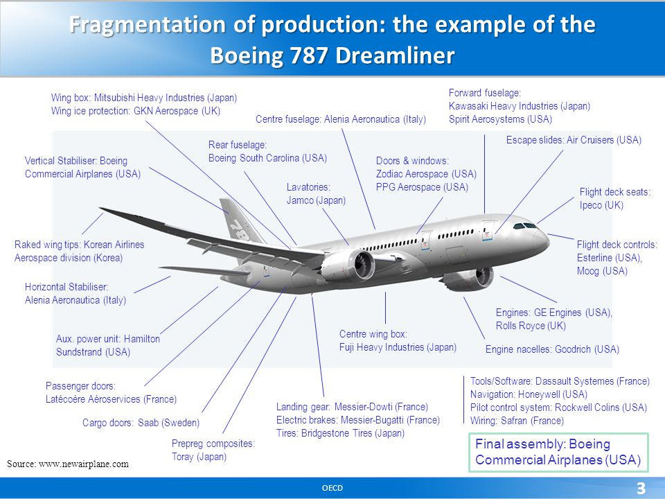 OECD 3 Fragmentation of production: the example of the Boeing 787 Dreamliner Source: www.newairplane.com Escape slides: Air Cruisers (USA) Horizontal
