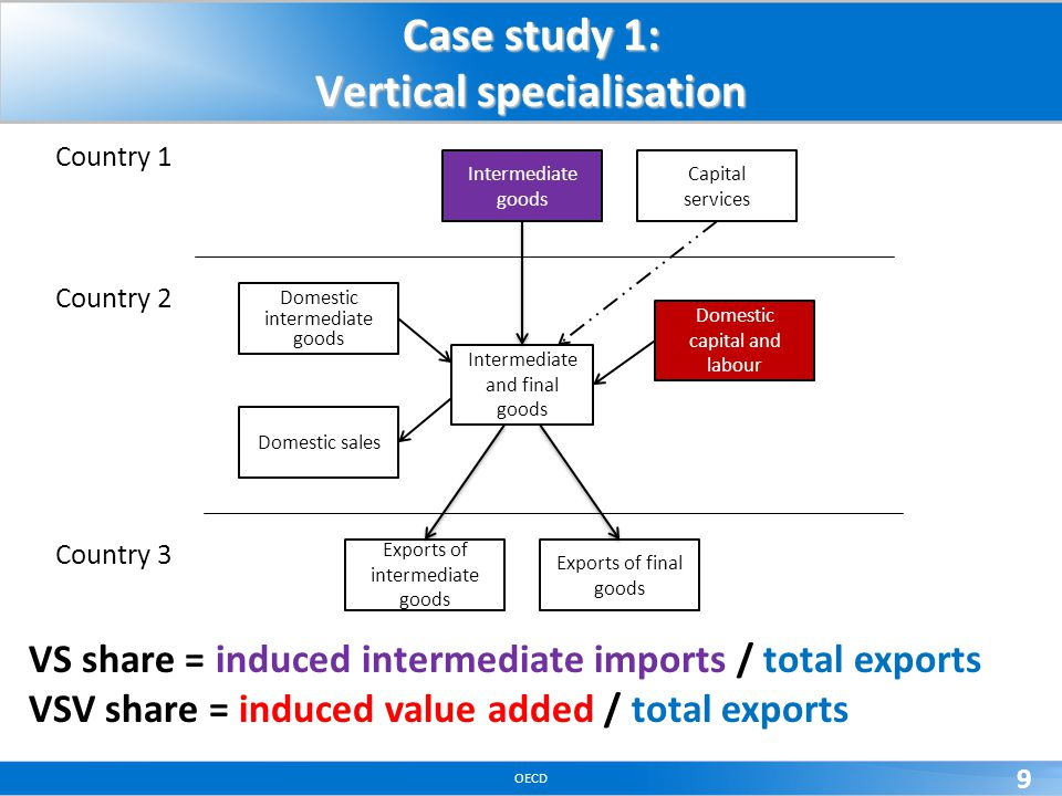 OECD 9 Case study 1: Vertical specialisation VS share = induced intermediate imports / total exports VSV share = induced value added / total exports C