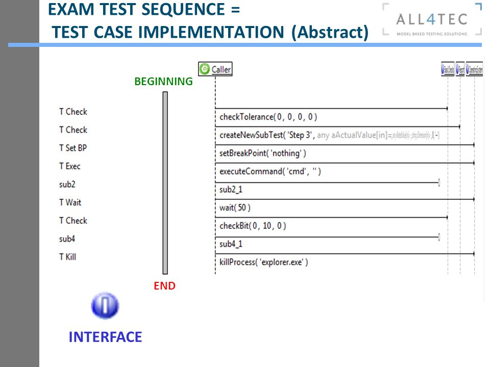 EXAM TEST SEQUENCE = TEST CASE IMPLEMENTATION (Abstract) BEGINNING END INTERFACE