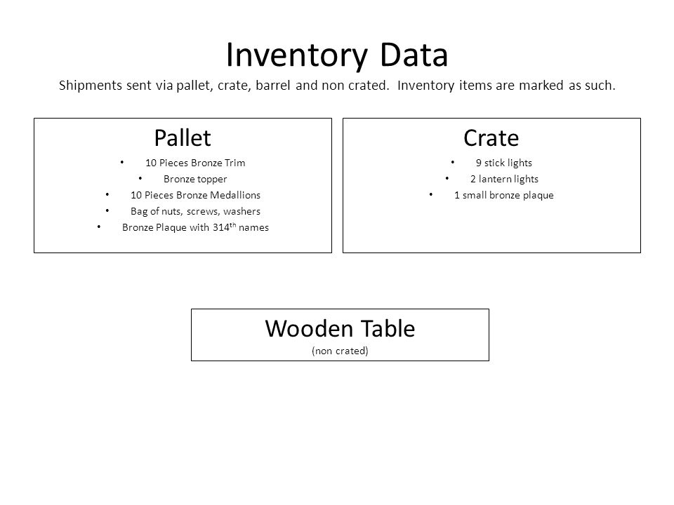 Inventory Data Shipments sent via pallet, crate, barrel and non crated.