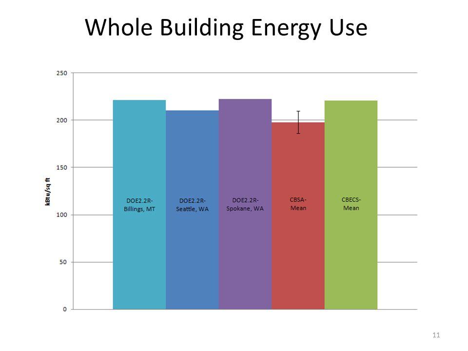 Whole Building Energy Use 11