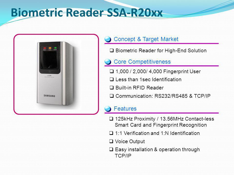 Concept & Target Market Core Competitiveness 1,000 / 2,000/ 4,000 Fingerprint User Less than 1sec Identification Built-in RFID Reader Communication: R