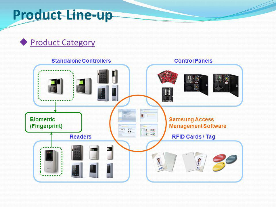 S S A - Samsung Category S : Standalone Controller R : Reader P : Control Panel C : Credential X : Accessory M : Management S/W Access Control Version 0~9 System Anti-Vandal V : Anti-Vandal Card Format 0 : 125KHz Samsung 1 : 13.56MHz MIFARE 2 : 125KHz Samsung or 13.56MHz MIFARE 3 : 125KHz EM Marine Product Line-up Naming Structure