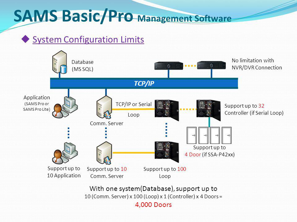System Configuration Limits TCP/IP TCP/IP or Serial Loop Database (MS SQL) Application (SAMS Pro or SAMS Pro Lite) Comm. Server Support up to 10 Appli