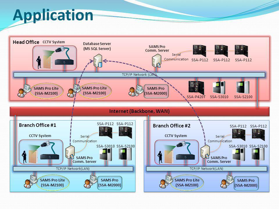 Branch Office #2 Branch Office #1 Branch Office #1 Head Office Database Server (MS SQL Server) SAMS Pro Comm. Server Serial Communication SAMS Pro (SS