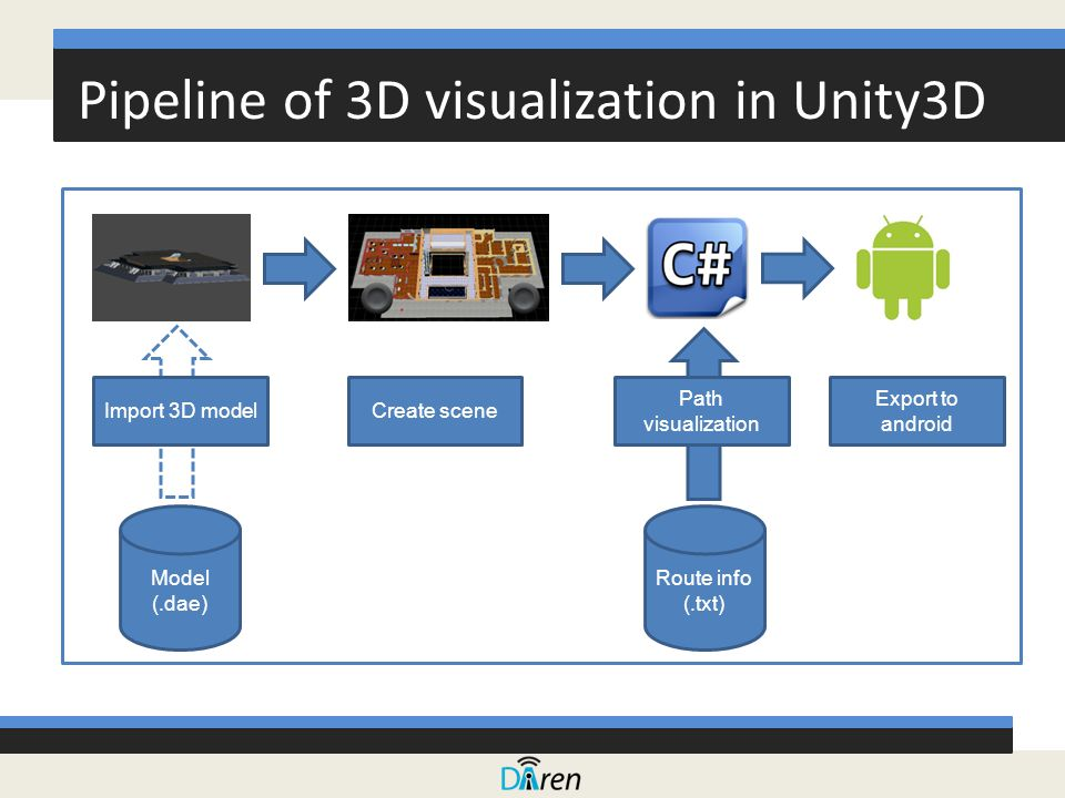 Pipeline of 3D visualization in Unity3D Import 3D modelCreate scene Path visualization Export to android Route info (.txt) Model (.dae)