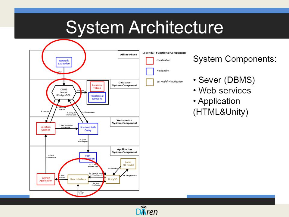 System Architecture System Components: Sever (DBMS) Web services Application (HTML&Unity)