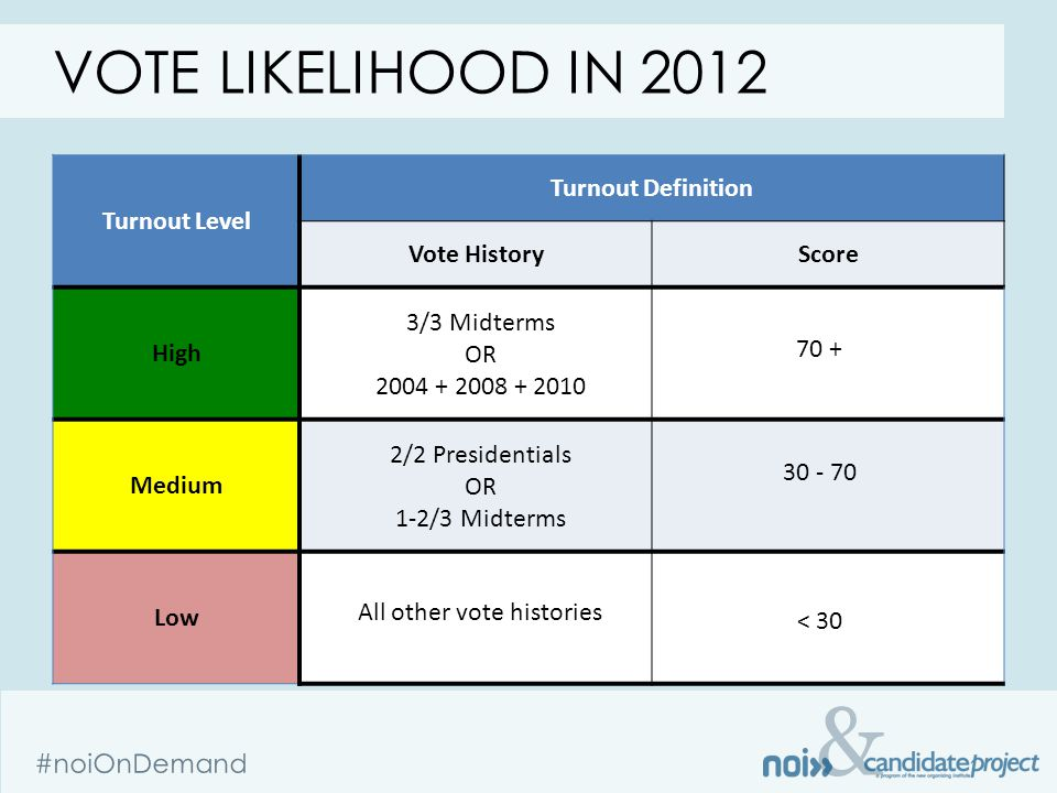 & #noiOnDemand VOTE LIKELIHOOD IN 2012 Turnout Level Turnout Definition Vote HistoryScore High Medium Low 70 + 30 - 70 < 30 3/3 Midterms OR 2004 + 2008 + 2010 2/2 Presidentials OR 1-2/3 Midterms All other vote histories