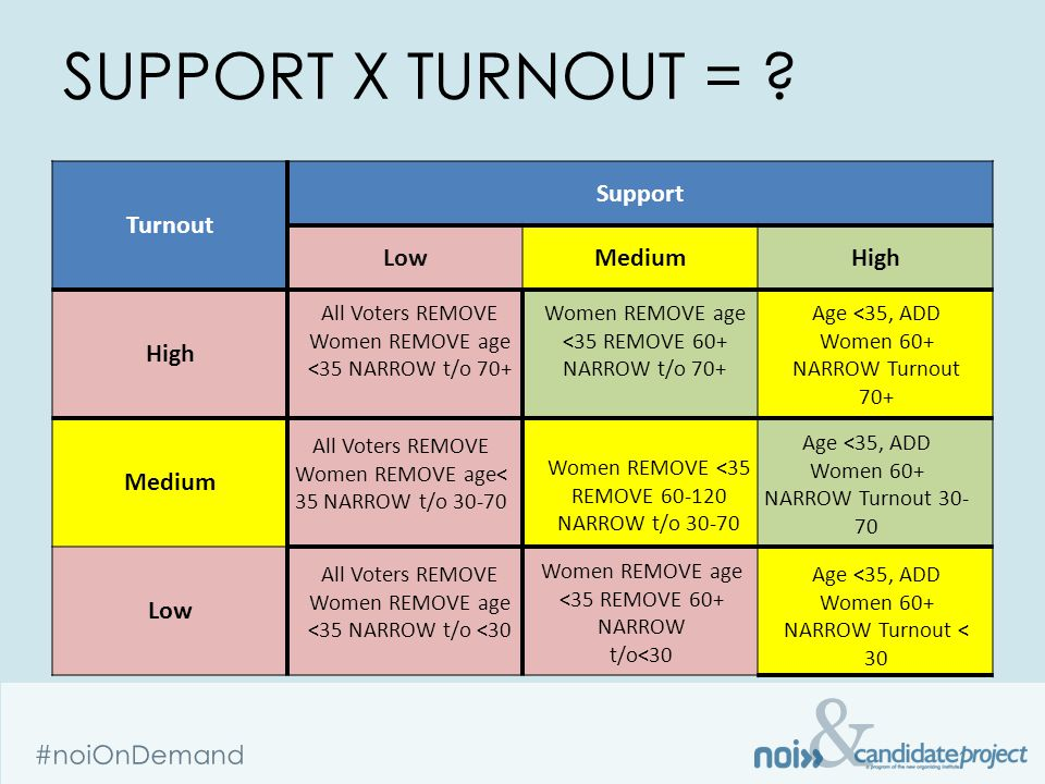 & #noiOnDemand Turnout Support LowMediumHigh Medium Low SUPPORT X TURNOUT = .