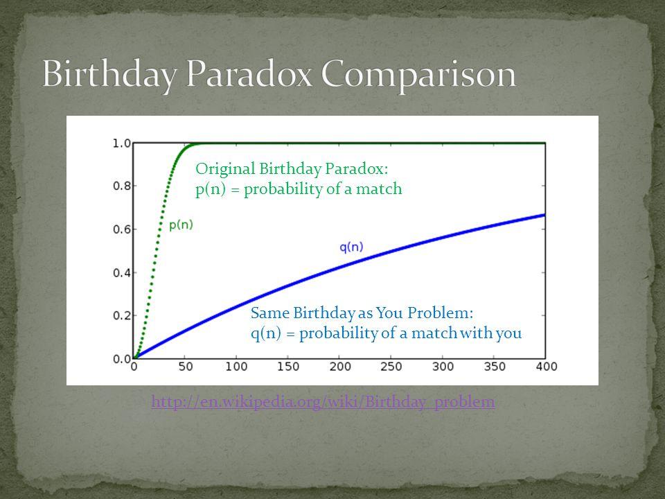 http://en.wikipedia.org/wiki/Birthday_problem Original Birthday Paradox: p(n) = probability of a match Same Birthday as You Problem: q(n) = probabilit