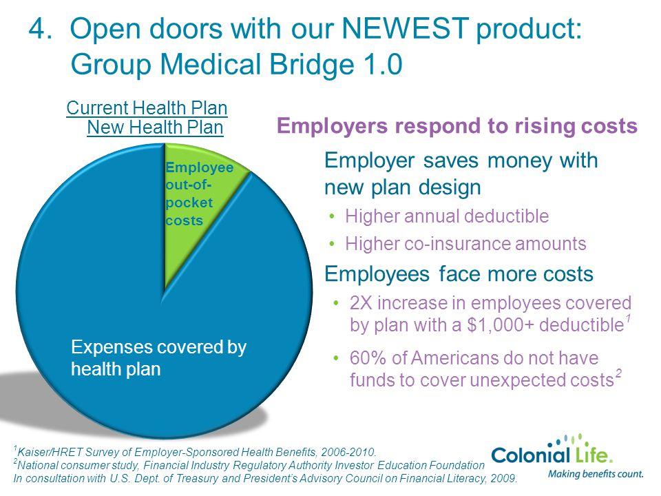 New Health Plan 1 Kaiser/HRET Survey of Employer-Sponsored Health Benefits, 2006-2010. 2 National consumer study, Financial Industry Regulatory Author