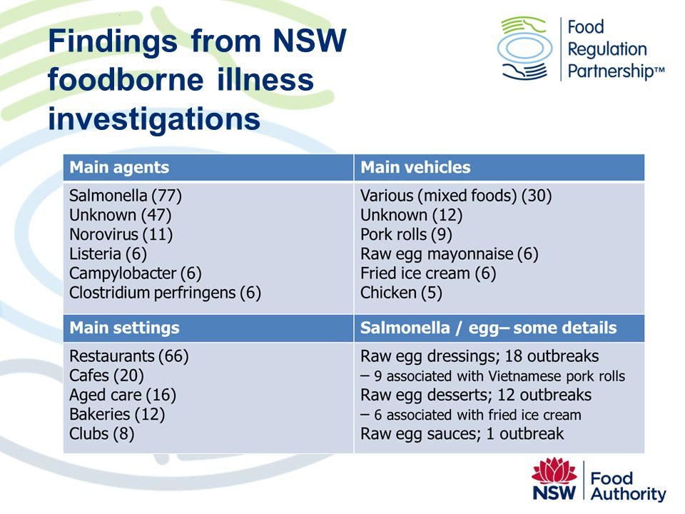 Findings from NSW foodborne illness investigations