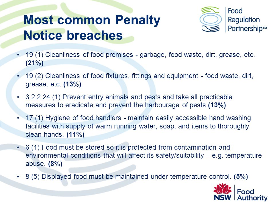 Most common Penalty Notice breaches 19 (1) Cleanliness of food premises - garbage, food waste, dirt, grease, etc. (21%) 19 (2) Cleanliness of food fix