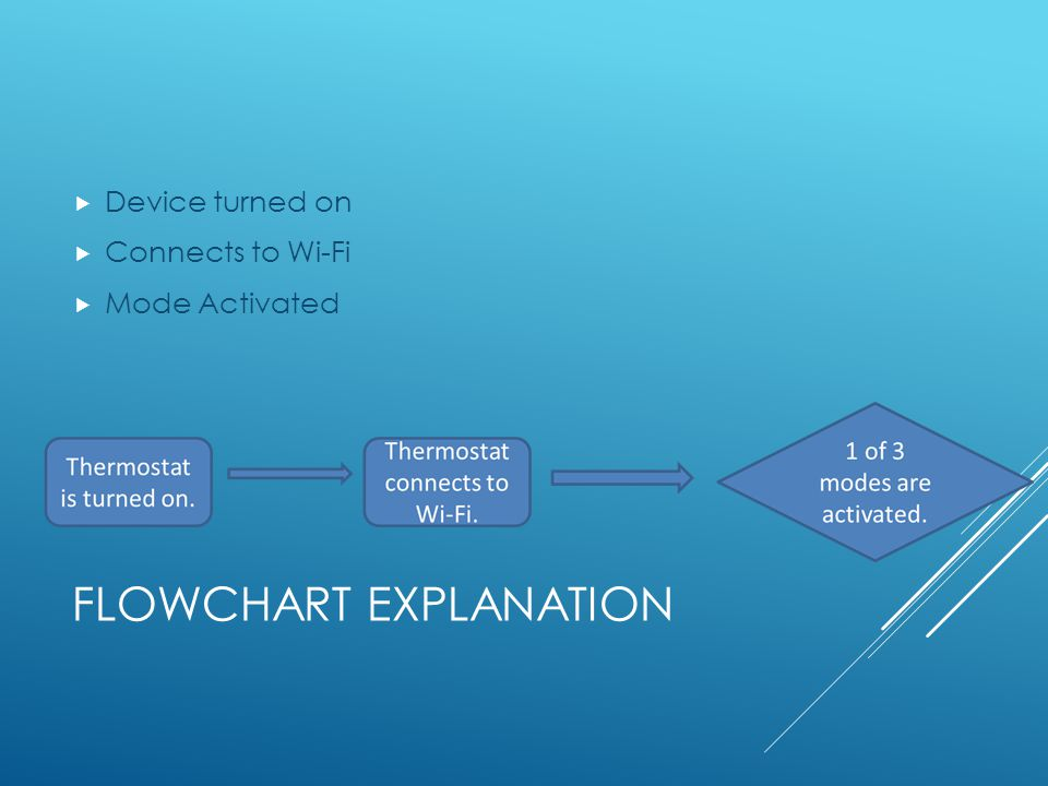 FLOWCHART EXPLANATION Device turned on Connects to Wi-Fi Mode Activated