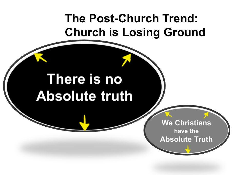 The Post-Church Trend: Church is Losing Ground