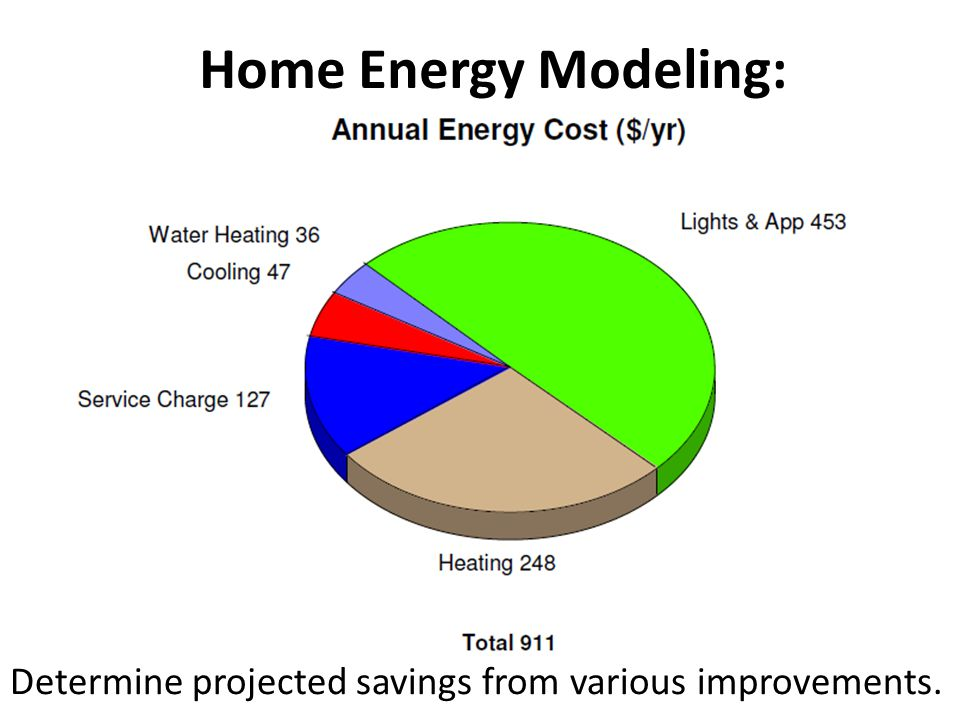 Home Energy Modeling: Determine projected savings from various improvements.