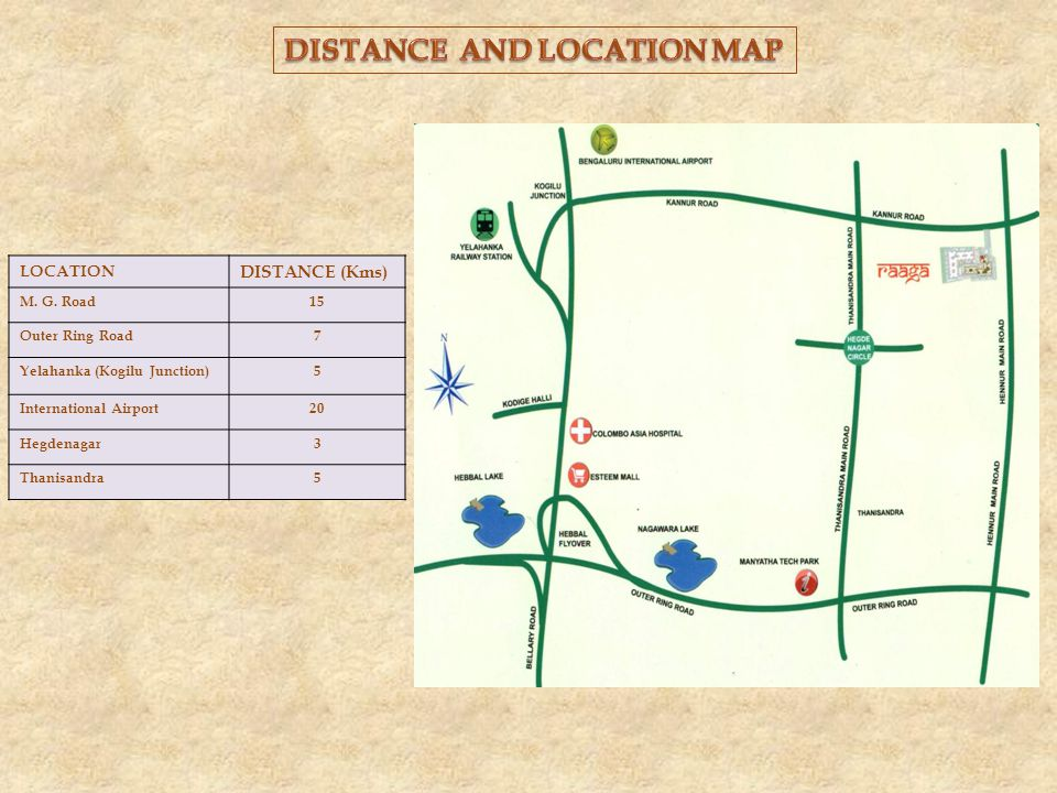 LOCATION DISTANCE (Kms) M. G.