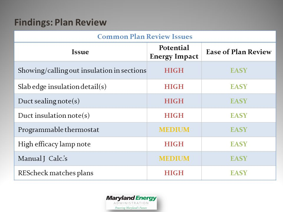 Findings: Plan Review Common Plan Review Issues Issue Potential Energy Impact Ease of Plan Review Showing/calling out insulation in sectionsHIGHEASY Slab edge insulation detail(s)HIGHEASY Duct sealing note(s)HIGHEASY Duct insulation note(s)HIGHEASY Programmable thermostatMEDIUMEASY High efficacy lamp noteHIGHEASY Manual J Calc.sMEDIUMEASY REScheck matches plansHIGHEASY