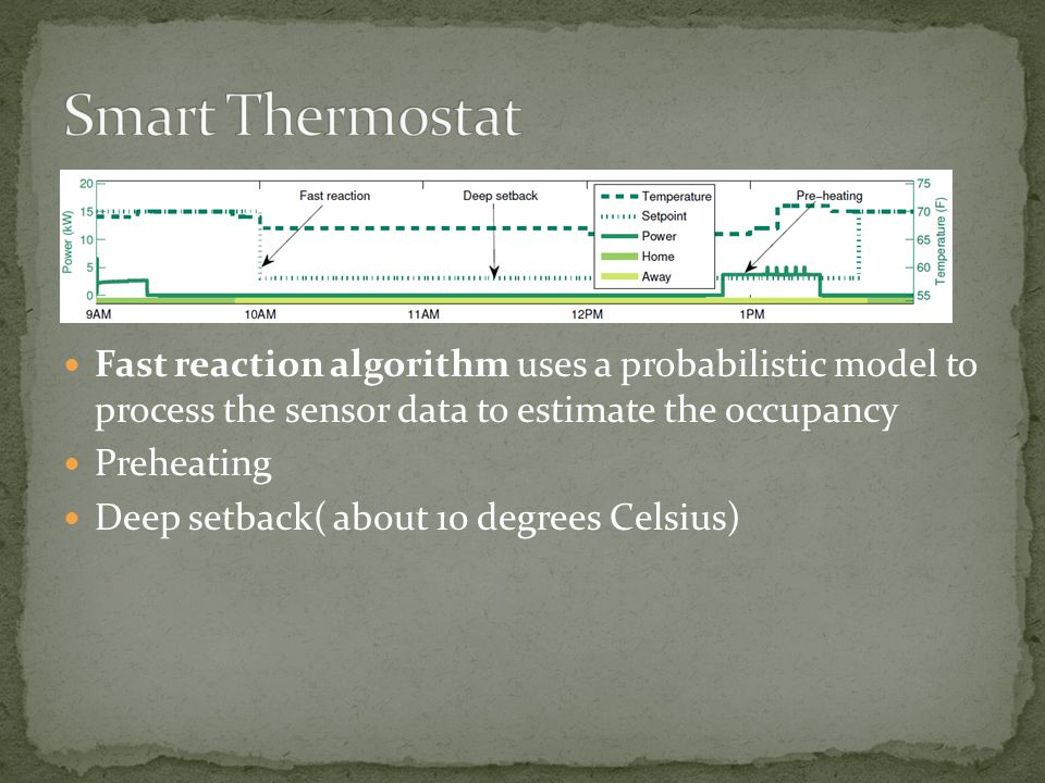 Fast reaction algorithm uses a probabilistic model to process the sensor data to estimate the occupancy Preheating Deep setback( about 10 degrees Cels