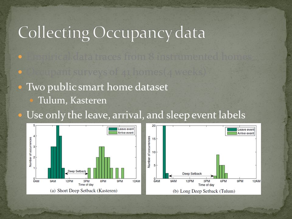 Empirical data traces from 8 instrumented homes Occupant surveys of 41 homes(4 weeks) Two public smart home dataset Tulum, Kasteren Use only the leave