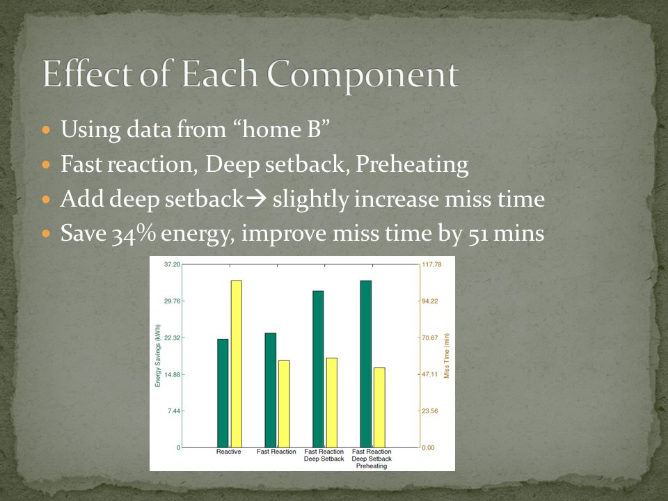 Using data from home B Fast reaction, Deep setback, Preheating Add deep setback slightly increase miss time Save 34% energy, improve miss time by 51 m