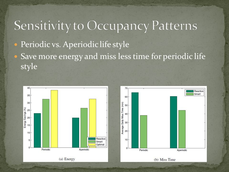 Periodic vs. Aperiodic life style Save more energy and miss less time for periodic life style