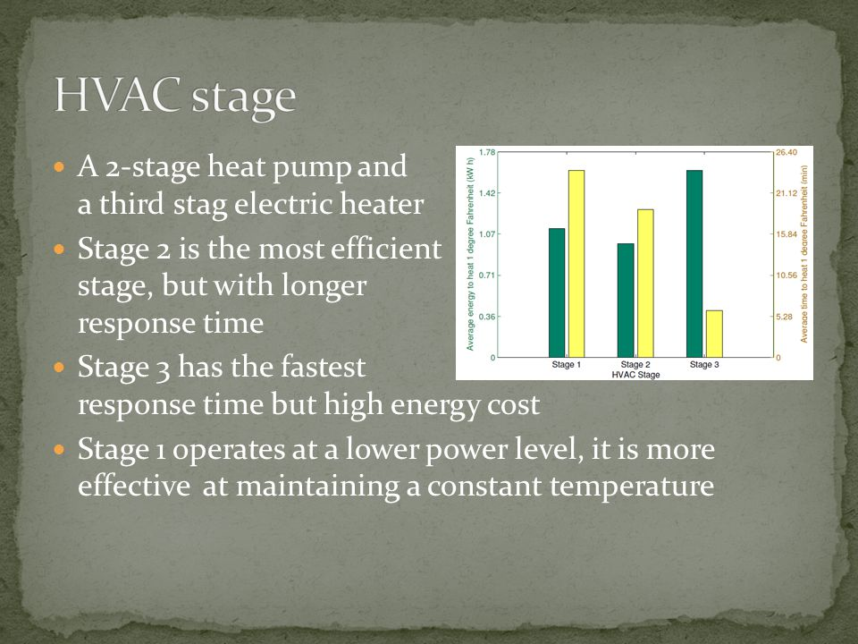 A 2-stage heat pump and a third stag electric heater Stage 2 is the most efficient stage, but with longer response time Stage 3 has the fastest respon