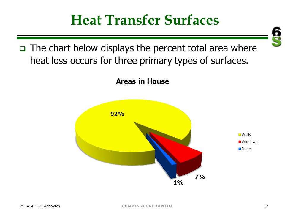 CUMMINS CONFIDENTIAL Heat Transfer Surfaces The chart below displays the percent total area where heat loss occurs for three primary types of surfaces