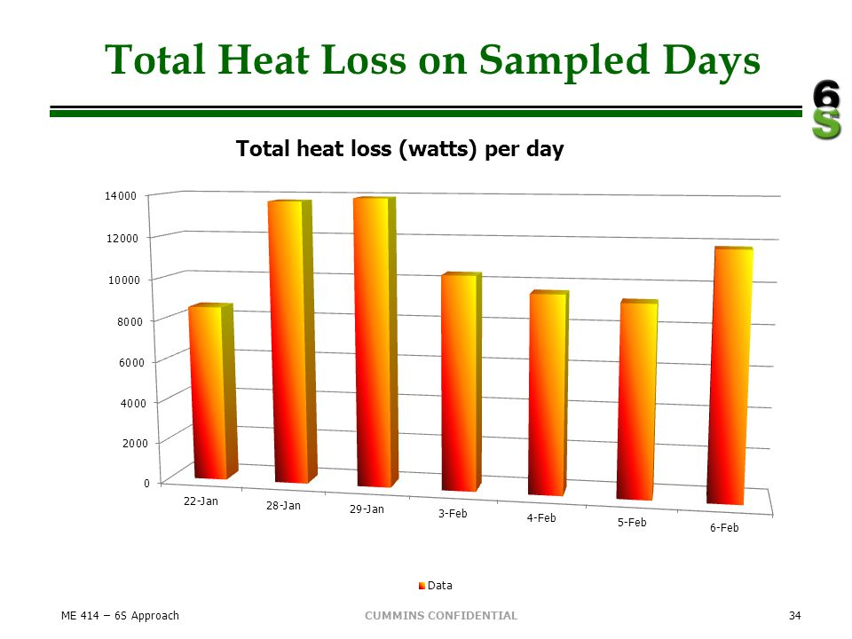 CUMMINS CONFIDENTIAL Total Heat Loss on Sampled Days ME 414 – 6S Approach34