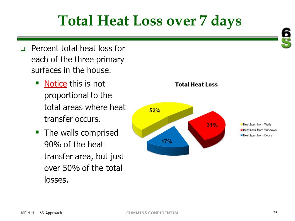 CUMMINS CONFIDENTIAL Total Heat Loss over 7 days Percent total heat loss for each of the three primary surfaces in the house. Notice this is not propo