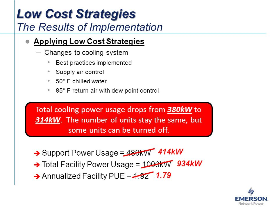 Low Cost Strategies Low Cost Strategies The Results of Implementation Applying Low Cost Strategies – Changes to cooling system Best practices implemented Supply air control 50° F chilled water 85° F return air with dew point control Support Power Usage = 480kW Total Facility Power Usage = 1000kW Annualized Facility PUE = 1.92 Total cooling power usage drops from 380kW to 314kW.