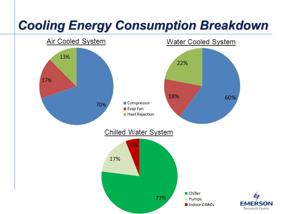 Cooling Energy Consumption Breakdown Air Cooled System Water Cooled System Chilled Water System