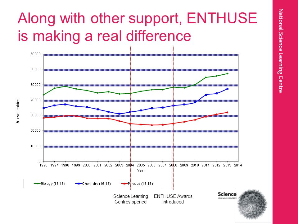 Along with other support, ENTHUSE is making a real difference Science Learning Centres opened ENTHUSE Awards introduced