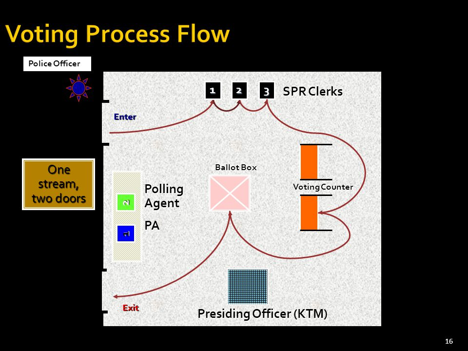 16 SPR Clerks Polling Agent PA Presiding Officer (KTM) Police Officer Ballot Box Voting Counter 123 One stream, two doors Enter Exit 1 2