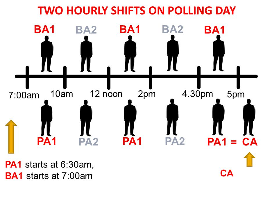 7:00am 12 noon2pm4.30pm 5pm 10am BA1 BA2 PA1 starts at 6:30am, BA1 starts at 7:00am CA stays on till counting ends TWO HOURLY SHIFTS ON POLLING DAY PA