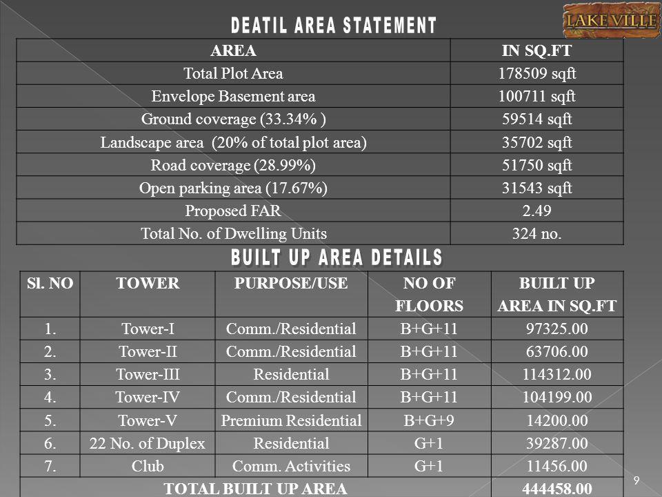 AREAIN SQ.FT Total Plot Area178509 sqft Envelope Basement area100711 sqft Ground coverage (33.34% )59514 sqft Landscape area (20% of total plot area)35702 sqft Road coverage (28.99%)51750 sqft Open parking area (17.67%)31543 sqft Proposed FAR2.49 Total No.
