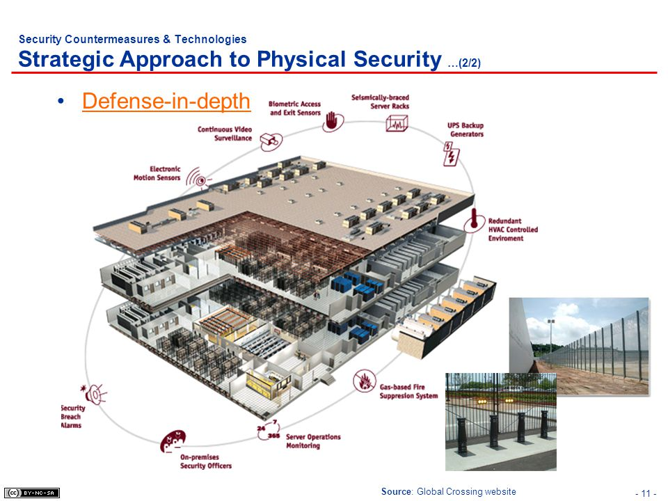 - 11 - Security Countermeasures & Technologies Strategic Approach to Physical Security …(2/2) Defense-in-depth Source: Global Crossing website
