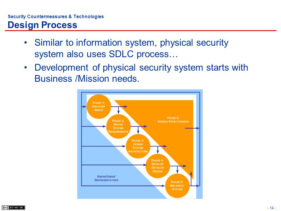 - 14 - Security Countermeasures & Technologies Design Process Similar to information system, physical security system also uses SDLC process… Developm